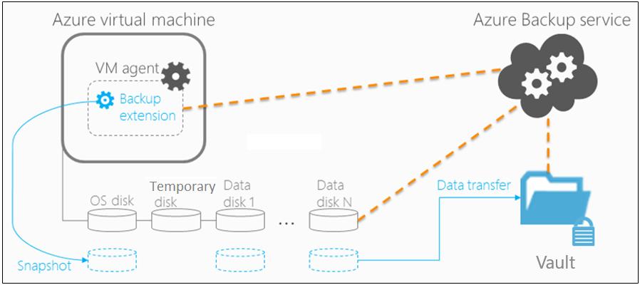 azure backup vm architecture